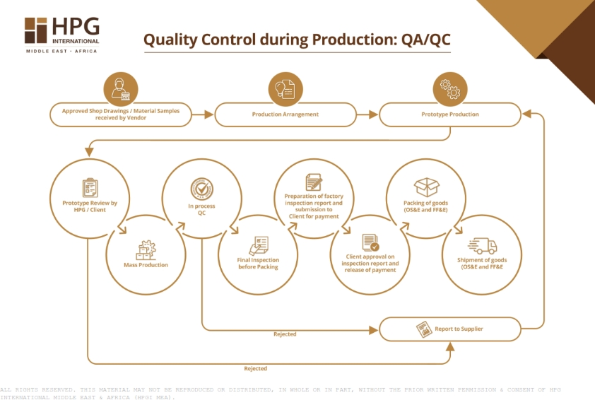 Why hotels today need QA and QC: an HPGI MEA case study