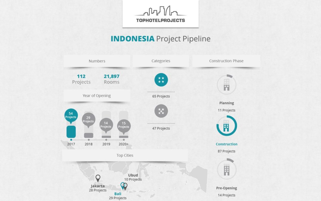 Indonesia to Welcome Hotel Construction Boom in Coming Years [Infographic]