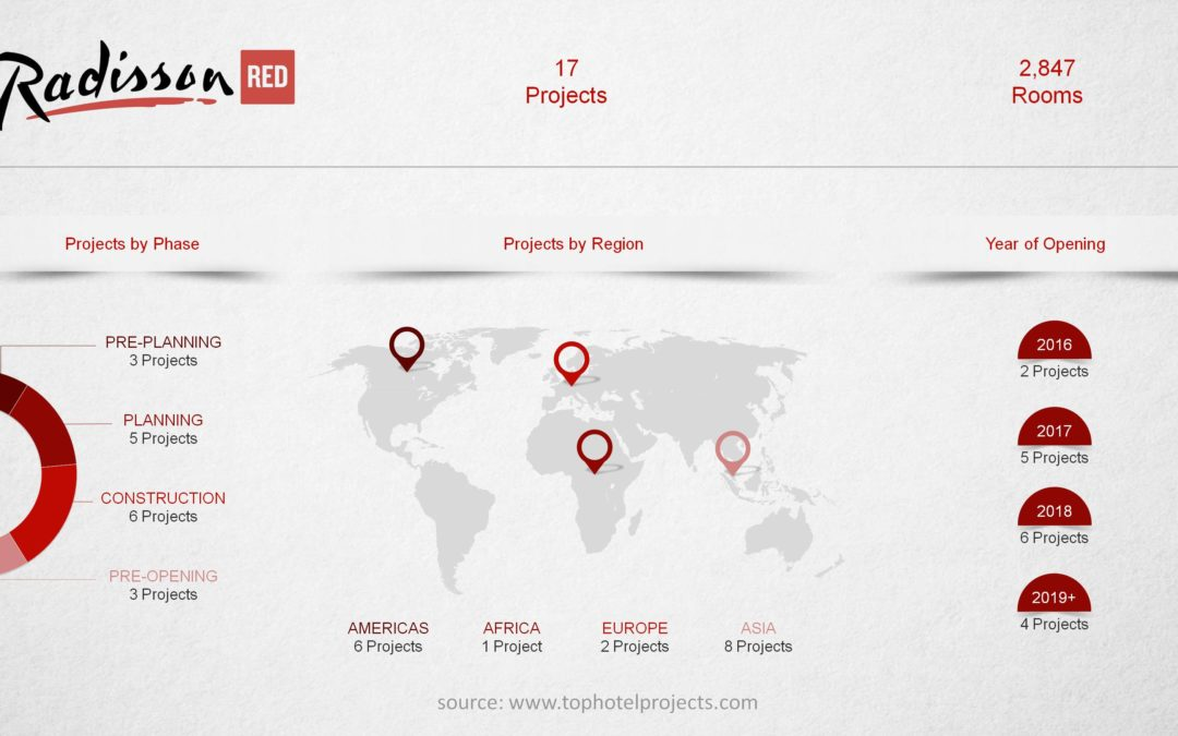 Radisson Red on the road to challenging the hospitality industry