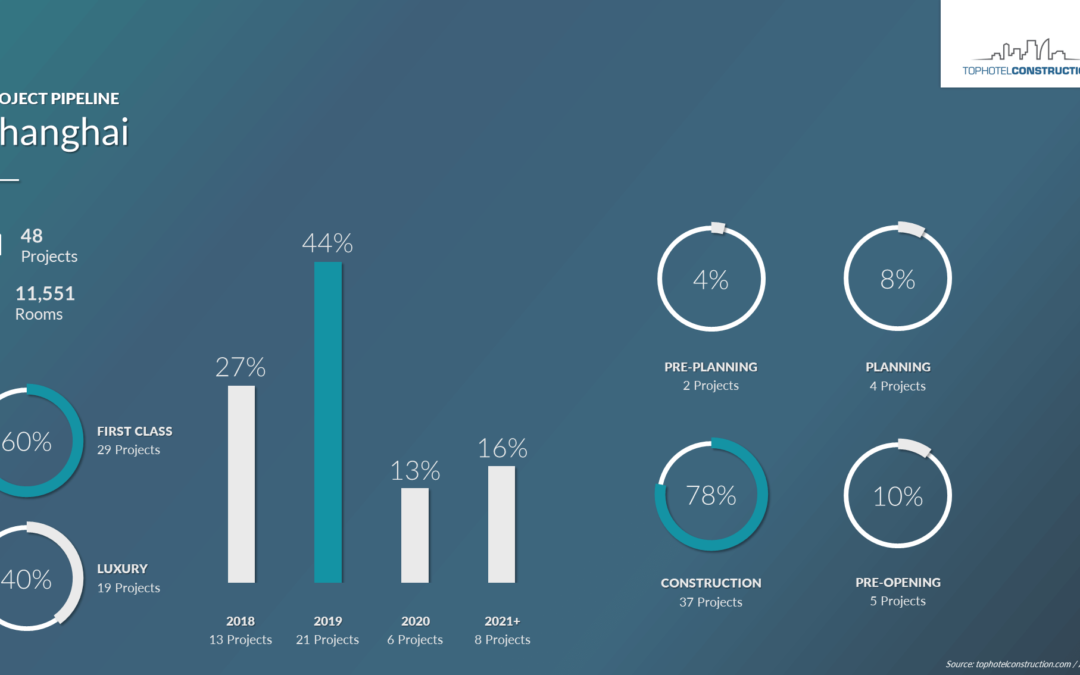 Hotel Industry Showing Strong Growth in Shanghai [Infographic]