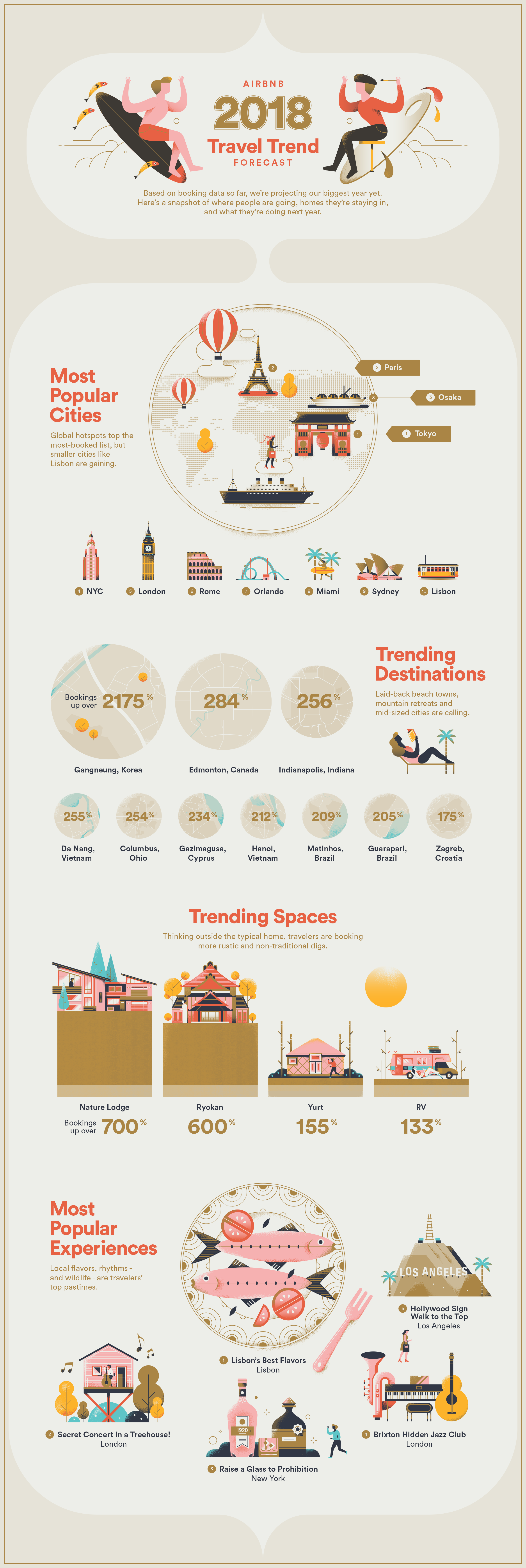 The U.S. Midwest, Ryokans and Brazilian beaches: Airbnb's 2018 travel trends