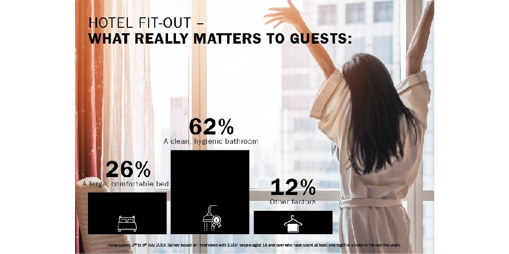 Kaldewei hotel survey: Boosting hotel profits – here's how!
