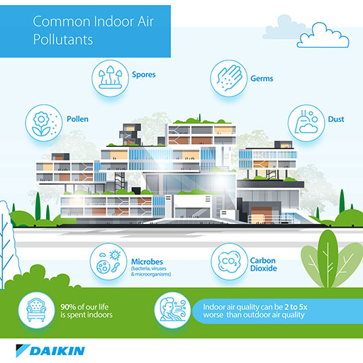 Why indoor air quality matters even more now