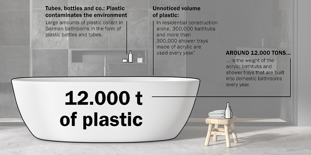 Get plastic out of the bathroom too – for the sake of the environment